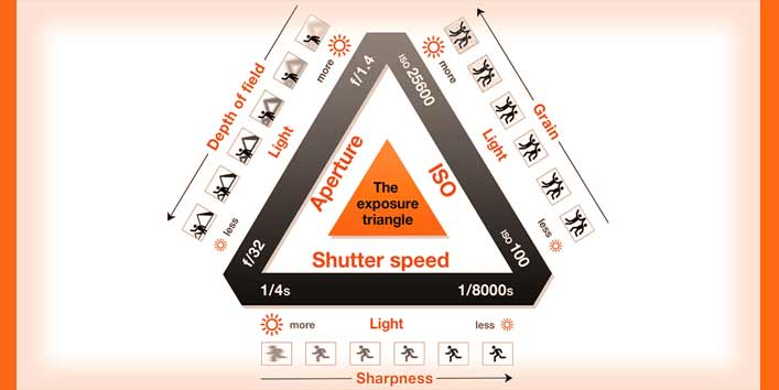 Master Exposure Triangle